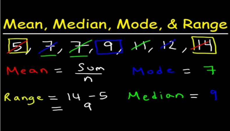 Figure Mean, Median, Mode, Range, and Distribution of a Data Set
