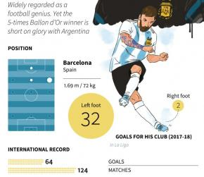 FIFA World Cup 2018: Lionel Messi In Spotlight As Argentina Open Campaign Against Iceland; Star-Studded France Play Australia